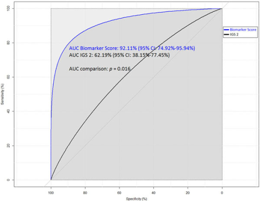 Comparison of area under ROC curves (AUC) of the biomarker score and IGS 2.