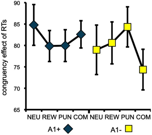 Behavioral congruency effect. Plots depict the difference between incongruent and congruent RTs for each motivation condition (± standard errors). Data from both experiments (behavioral and fMRI) are combined. Higher values indicate stronger distractor interference. The observed pattern suggests that A1 carries showed a small to moderate reduction of the RT difference (incongruent vs. congruent) in all motivated trials, particularly in the reward condition, whereas the RT difference reduction in A2 carriers was largely restricted to the combined condition [genotype by motivation interaction: F(3, 228) = 2.96; p = 0.039]. NEU, neutral condition; REW, reward condition; PUN, punishment condition; COM, combined reward and punishment condition.