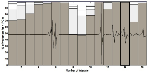 Percent variance to the UATR-FTIR derivate spectra data divided into 16 equidistant intervals.