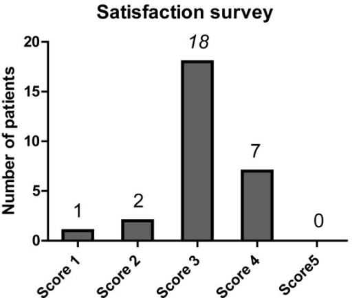 "Satisfaction survey for bixalomer. Satisfaction with BXL was assessed by a 5-level rating, including ""very dissatisfied (score 1)"", ""somewhat dissatisfied (score 2)"", ""neither satisfied nor dissatisfied (score 3)"", ""somewhat satisfied (score 4)"", and ""very satisfied (score 5)"". The most frequent answer after switching (64%) was ""neither satisfied nor dissatisfied"", with only seven patients (25%) reporting being ""somewhat satisfied"" after the switch. The mean score was 3.1 ± 0.7."