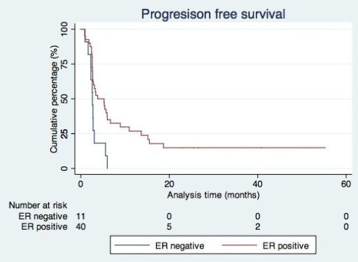 Progression free survival according to receptor status.