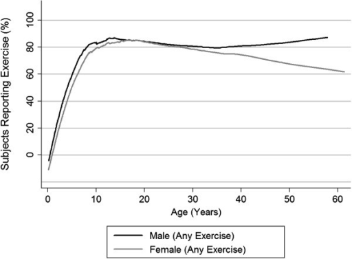 Exercise participation vs. age. Lowess regression of percentage of subjects reporting specific types of exercise versus age at the time of ascertainment.
