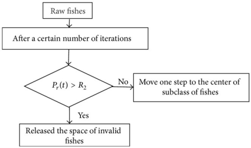The population inhibition behavior of artificial fish swarm.