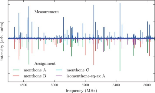 The upper trace is the spectrum of the mixture of the stereoisomers of menthone and isomenthone in the region of 4700–5650 MHz while the lower traces are simulations based on fitted molecular parameters. Three different conformers of menthone and one conformer of isomenthone were identified in the spectrum and successfully assigned. A rotational temperature of 1.5 K for all four species gives the best match between the simulated and the experimental intensities. A few residual lines with SNR ratios of about 3:1 remain unassigned, which might originate from contaminants, clusters or instrument noise. Line splittings due to internal rotation of one of the methyl groups of menthone or isomenthone were not observed.