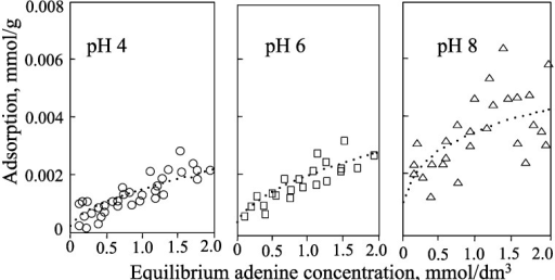 Isotherms for the adsorption of adenine by allophane at pH 4, 6, and 8.