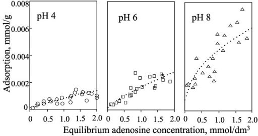 Isotherms for adsorption of adenosine by allophane at pH 4, 6, and 8.