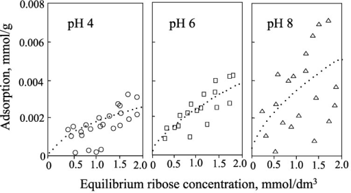 Isotherms for adsorption of ribose by allophane at pH 4, 6, and 8.