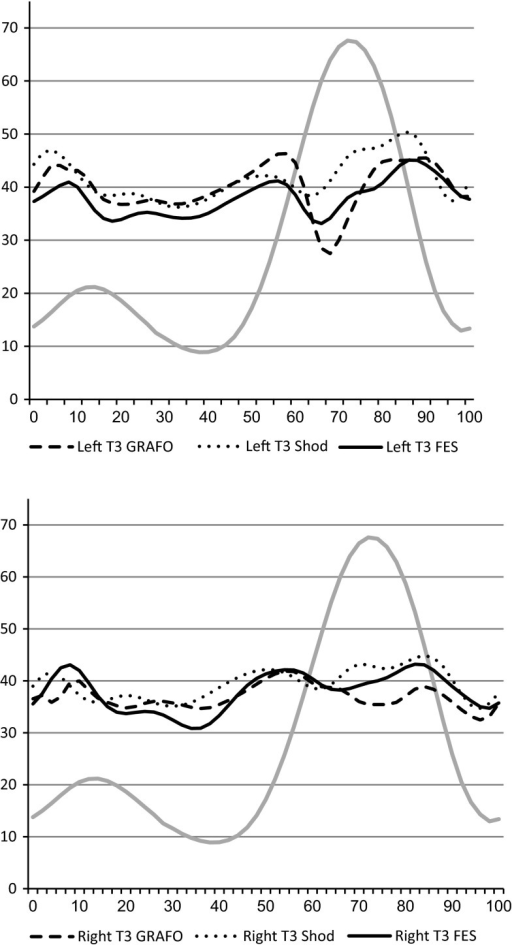 Sagittal plane movements of the left and right knee at T3 compared to typically developed (TD) subjects' data (gray line). Dotted line shod, dashed line ground reaction ankle foot orthotic (GRAFO), solid line functional electrical stimulation (FES)