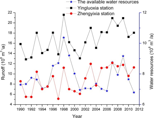 Run-off flows released between the Yingluoxia and Zhengyixia hydrological stations and the available surface water resources in the middle reaches of the HRB from 1990 to 2011.