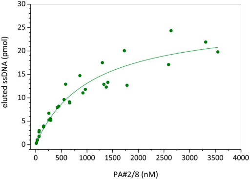 Binding curve of aptamer PA#2/8 obtained by bead-based binding assays.A constant number of Protein A/Strep-MB in each assay and a concentration series of the fluorescein-labeled aptamer were used. The dissociation constant (KD) of 1.06 ±0.2 μM was calculated by nonlinear regression analysis.