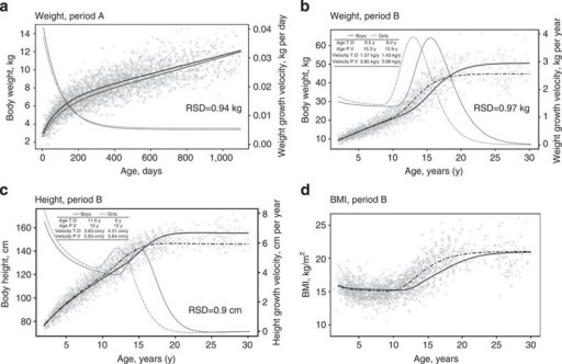 Growth trajectories in Baka pygmies.(a) Growth in weight during period A. (b) Growth in weight during period B. (c) Growth in height during period B. (d) Changes in BMI during growth. Growth trajectories show low residual standard deviations (RSD) and are different for boys (solid lines) and girls (dashed lines). Growth spurt in weight and height are clearly observable during adolescence and steady dimension are reached from 18 to 19 years in girls and 20 to 22 years in boys. T.O.: pubertal weight/height gain spurt, P.V.: peak weight/height growth velocity; BMI, body mass index.