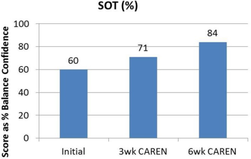 Sensory Organization Test (SOT) scores of the patient at the three measured time points. By 6 weeks of CAREN therapy, the patient fell within normal healthy limits.