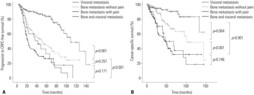 Comparative survival curves of patients with metastatic prostate cancer for (A) progression to castration-resistant prostate cancer (CRPC)-free survival and (B) cancer-specific survival.
