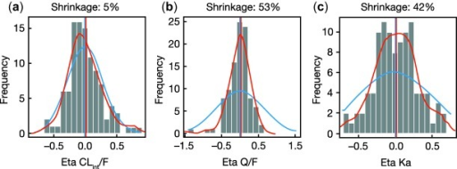 Random effects for (a) CLint/F, (b) Q/F, and (c) KA. The blue line represents the expected individual parameter distribution, and the red line the density line of the observed individual parameter distributions. CLint/F, population estimate of apparent intrinsic clearance; Q/F, intercompartmental clearance; KA, first-order absorption rate constant.