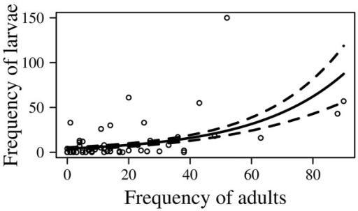 Relationship between the frequency of O. suberosus larvae and adults in L. olivacea nests on La Escobilla Beach, Oaxaca, Mexico.The solid line represents the values expected according to the ANCOVA. The dotted lines represent the standard error along the regression line.