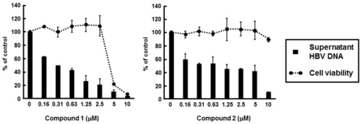 Effect of PBDEs on HBV production. HepG2.2.15.7 cells were incubated with various concentrations of compound 1 or 2. Supernatant HBV DNA and cytotoxicity were estimated by real-time qPCR and MTS assay, respectively, as described in the Experimental section. The data were representative of three independent experiments. Error bars indicate standard deviation.