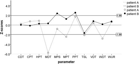 Examples of somatosensory z-score profiles of 2 patients with painful temporomandibular disorders indicating abnormalities involving different peripheral or central pain mechanisms [10–13]. Open symbols indicate patient A (loss of function to tactile, pinprick, and thermal non-nociceptive stimuli), and closed symbols indicate patient B (gain of function to painful pinprick and pressure stimuli). The zone between the two lines (−1.96 < z < 1.96) is the normal range based on the healthy material. CDT: cold detection threshold; WDT: warmth detection threshold; TSL: thermal sensory limen; CPT: cold pain threshold; HPT: heat pain threshold; MDT: mechanical detection threshold; MPT: mechanical pain threshold; MPS: mechanical pain sensitivity; WUR: windup ratio; VDT: vibration detection threshold; PPT: pressure pain threshold
