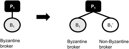 A simple broker replication example for handling the case where a Byzantine broker violates the reliable publication delivery requirement.