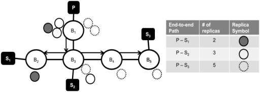 An example of replica placement for the end-to-end path from publisher P to subscribers S1, S2 and S3.Bs represent brokers. With the replicas, Bs form a virtual node.