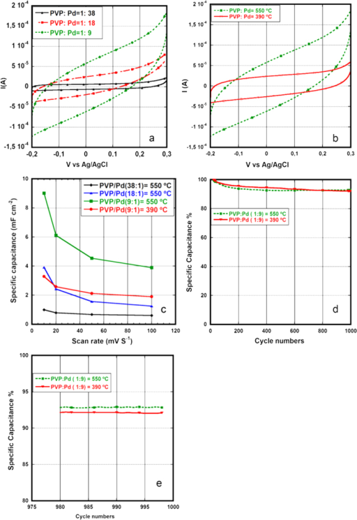 Cyclic voltammetry curves of CNFs. (a) At 550 °C using different PVP–Pd solutions with different palladium content. (b) At 550 °C and 390 °C using PVP:Pd 9:1solution. (c) Specific capacitance (mF cm−2 foot print area) versus voltage scan rate. (d) Cyclability of CNFs grown at 550 °C and 390 °C using PVP:Pd 9:1 solution (normalized by specific capacitance of first cycle). (e) Cycles from 975 to 999.