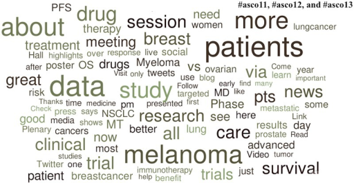 Popular topics at the 2011, 2012, and 2013 American Society of Clinical Oncology Annual Meetings.Word clouds exclude prepositions, conjunctions, articles, numbers, Twitter usernames, and official conference-specific hashtags.