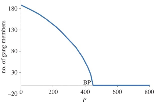 Bifurcation Diagram For P Showing The Transcritical Bif Open I