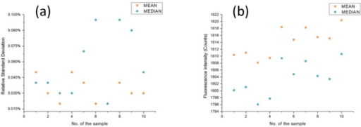 (a) Comparison of the R.S.D. of the mean and median for the spectra data in a specific detection station. (b) Comparison of means and medians for each list of spectra data from ten detection stations.