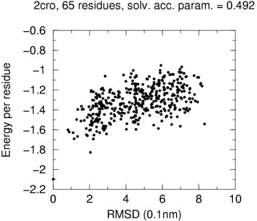 Energy vs. RMSD for 2cro 4state decoys The contact energy is plotted against the RMSD from native structure for native structure and all decoy structures with solvent accesibility parameter lower than 0.6 (see text).
