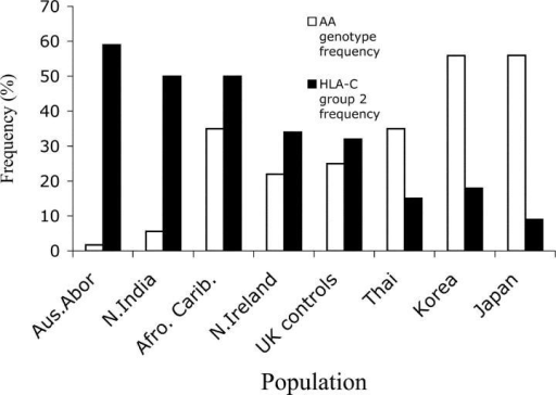 KIR genotype AA and HLA-C group 2 frequencies in different populations. Most of the HLA-C and KIR data have been taken from different cohorts within each population (references 26–35). The correlation coefficient (r) was −0.82.