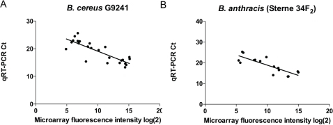 Spearman correlations comparing microarray and SYBR-Green qRT-PCR gene expression results for select genes in two conditions - CO2 and O2.(A) B. cereus G9241; expression for 12 genes in 2 conditions (5 chromosomal, 4 from pBC218, and 3 from pBCXO1); Spearman r = −0.7797; p<0.0001; and (B) B. anthracis Sterne 34F2; 8 genes in two conditions (5 chromosomal, 3 from pXO1); Spearman r = −0.7735; p = 0.0004. Genes and primer sequences listed in Tables S11 and S12.