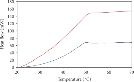 DSC curves of healthy and degenerated disc samples heated with the rate of 0.5°C per minute. (blue line—healthy: women, 36 years old; red line—degenerated disc from woman, 37 years old).