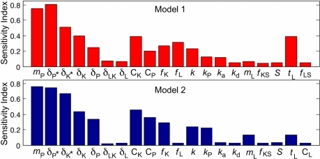 Sensitivity indicator for Models 1 and 2 calculated by eFAST.Global sensitivity analysis of Models 1 and 2 with respect to the steady state level of inflammation [PAR2*]. Baseline parameter values are given in Table 1. Parameters were perturbed over one order of magnitude ( = 2000 simulations for eFAST).