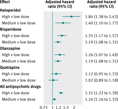 Fig 4 Hazard ratios (adjusted propensity score) for death from causes other than cancer by dose of various antipsychotic drugs with low dose group of each drug as reference. Results for aripiprazole and ziprasidone not presented because of small numbers of events in some dose groups