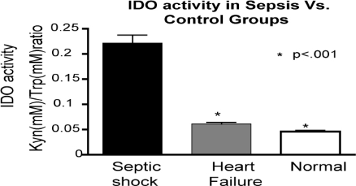 IDO activity in sepsis.