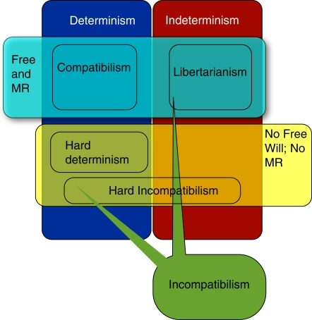 determinisms relation to free will essay Environmental determinism - download as out in his essay in readings in no broad generalization as to the relation of pigmentation and climate from.