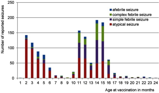 Classification and distribution of reported seizures following vaccinations, according to age at vaccination.