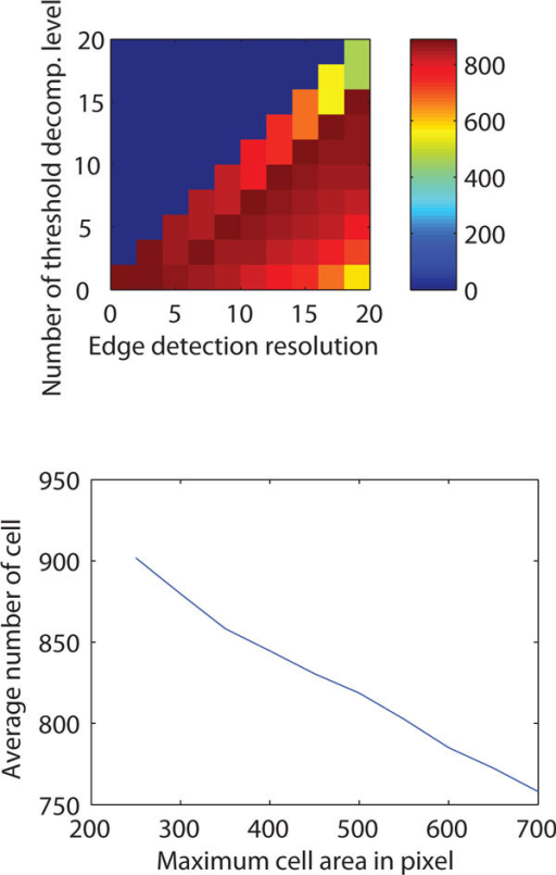 Parametric robustness. Top: Number of detected cells (color encoded, encoding scheme is shown on right side color bar) for different combinations of edge detection resolution level (X-axis) and number of maximum threshold decomposition level (Y-axis). Bottom: Number of cells detected for different values of the free parameter 'length of the cell'.