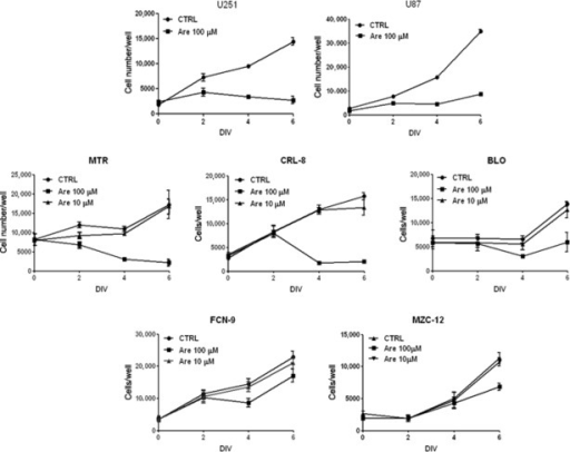 Effect of arecaidine on primary cell lines obtained from biopsies. Time and dose dependent analysis of cell growth by different doses of arecaidine (10–100 μM) has been evaluated in five different primary cell cultures (MTZ, CRL-8, BLO, FCN-9, MZC-12). Data are the mean ± SEM of three independent experiments performed in triplicate. (DIV: day in vitro).