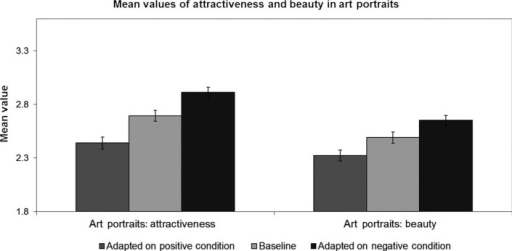 primacy effect on attractiveness Attractive physical appearance, more attractive man-nerisms, and a more attractive accent when he was likable than when he was unlikable it was also an-ticipated that the subjects would be unaware of these effects on their judgments and would deny that their  of halo effect.