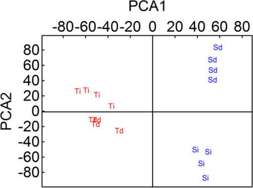 Principle component analysis (PCA) of non-target metabolomics. Metabolic differences between T- (red) and S-oaks (blue) from damaged (Td and Sd) and intact (Ti and Si) leaves. All plants were fed by T.viridana for 32 h and the leaves were 'old' (6–8 weeks after budbreak) (PCA1 = 8% and PCA2 = 7% of total X-variable variation).