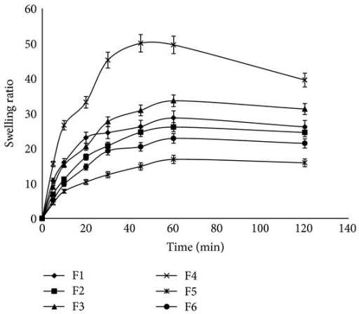 Measurement of swelling ratio obtained from different chitosan-dextran-PVP gels presented in Table 1 in PBS (pH 7.4) at 25°C at predetermined time points (5, 10, 20, 30, 45, 60, and 120 min) (n = 3, mean ± SD).
