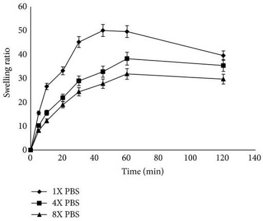 Measurement of swelling ratio of chitosan-dextran-PVP gel (F4) in 1 N PBS (pH 7.4), 4 N PBS (pH 7.4), and 8 N PBS (pH 7.4) at 25°C (n = 3, mean ± SD).