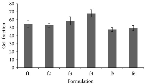 Gel fraction (%) of chitosan, dextran, and PVP gels.