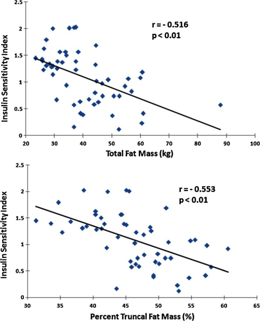 Baseline correlations between insulin sensitivity index and total fat mass (top) and % truncal fat mass (bottom), adjusted for age