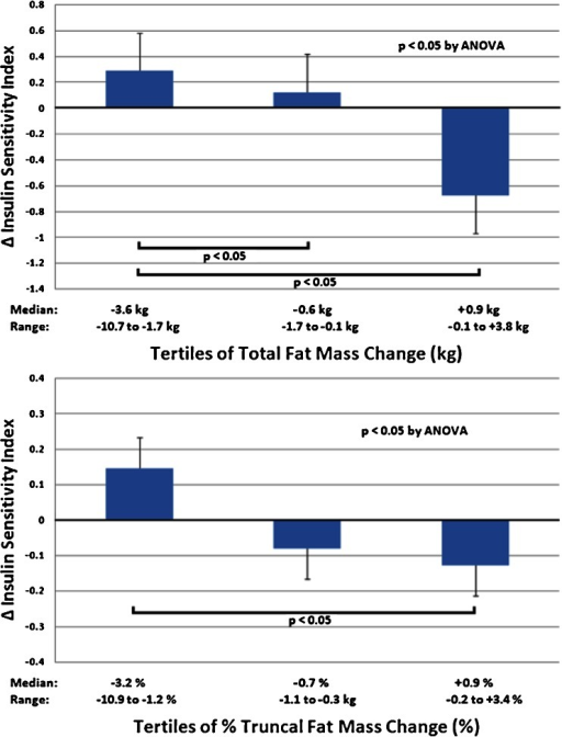 Tertiles of change in total (upper panel) and percent truncal fat mass (lower panel) and change in insulin sensitivity after completion of the 6-month weight loss program