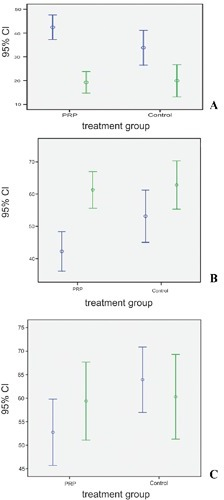 A) Score changes of WOMAC between 2 groups. B) SF-36 test: pre and post-treatment for the physical health domain in both groups. C) SF-36 test: pre and post-treatment for the mental health domain in both groups. Statistical between and inter-group difference was observed (P<0.05). Blue lines: values at baseline; green lines: values after 6 months.
