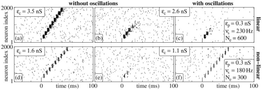 Signal transmission in isolated FFNs (, , ) with linear (a–c) and nonlinear (d–f) dendritic interactions.For each dendritic interaction type, raster plots for two different coupling strengths  are shown. Panels (a), (b), (d) and (e) display the network activity in the absence of oscillations; in panels (c) and (f) balanced oscillatory input is present (parameters see inset). The stimulation frequency  equals the propagation frequency  of the stable propagation shown in (a) and (d).