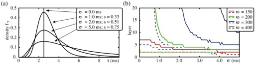Signal propagation in FFNs with broad delay distribution.(a) Probability density function (10) of log-normal delay distribution with mode ms and different standard deviations  (cf. also Equation 11). (b) The panel shows up to which layer a synchronous pulse propagates in the presence (solid lines) and in the absence (dashed lines) of balanced oscillations for different layer sizes  (color code). The network setup is the same as in Fig. 4 (, , nS; with external oscillation parameters: , nS, nS, nS, , Hz). With increasing width of the delay distribution, the inputs from one layer to the following layer become more and more desynchronized, and thus signals propagate over fewer and fewer layers. However, by increasing the layer size oscillation-induced signal propagation is possible, even for very broad delay distributions. For further explanation see text.