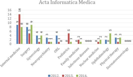 "Representation of clinical disciplines in the journal ""Acta Informatica Medica"" in the period 2012-2014"