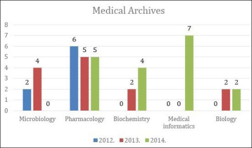 "Representation of preclinical disciplines in the journal ""Medical Archives"" in the period 2012-2014"